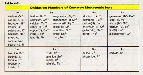 Monoatomic and Polyatomic Ions - SSC Chemistry - poly atomic ions chart