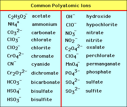 Monoatomic and Polyatomic Ions - SSC Chemistry