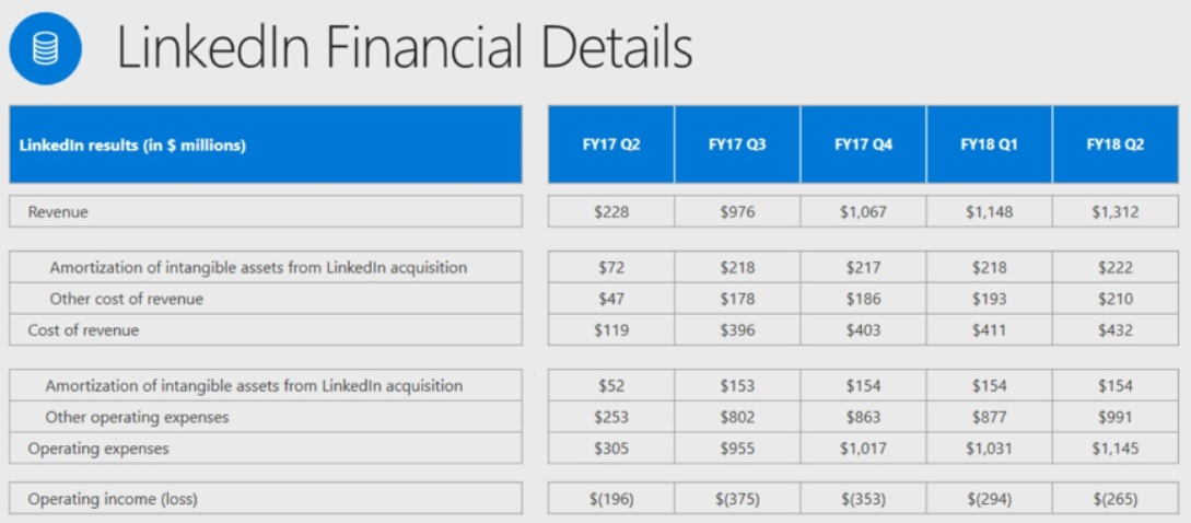 Microsoft Corporation (MSFT) - Intelligent Income by Simply Safe