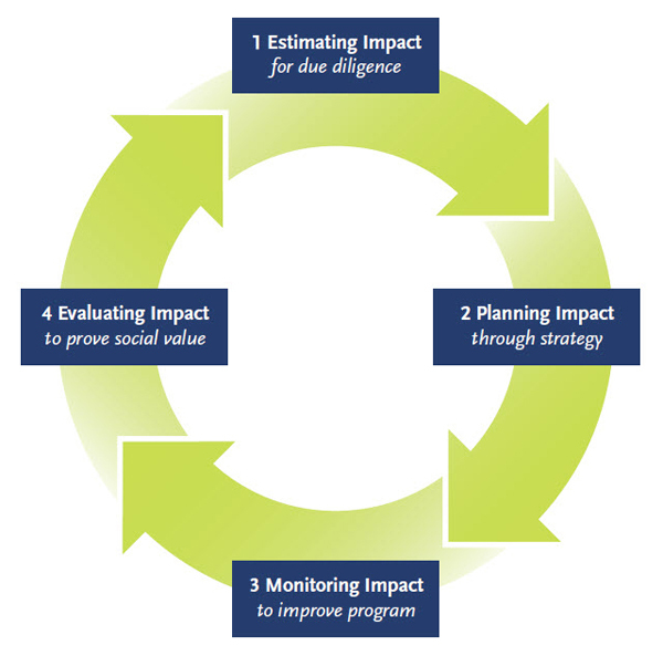 How Impact Investors Actually Measure Impact - how do you determine or evaluate success