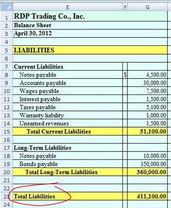 Balance Sheet Statement Preparation Checklist Process Street