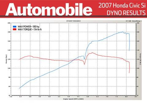 2007 Volkswagen GTI, Honda Civic Si, and Mazdaspeed 3 Dyno Tests