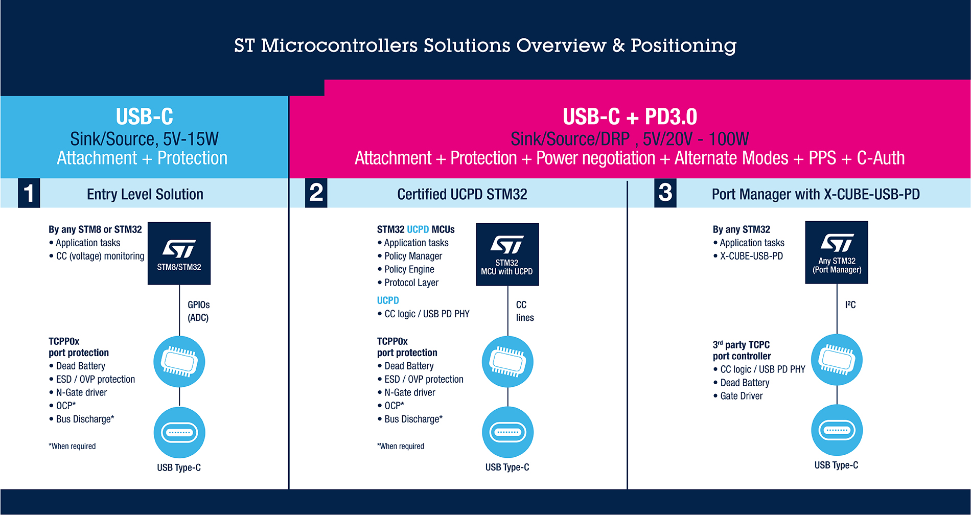 Usb C Stm32 Solutions For Usb Type-c™ And Power Delivery - Stmicroelectronics