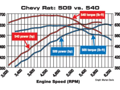 What is Torque vs. Horsepower - Engine Power Delivery Explained - Hot Rod - Hot Rod Network