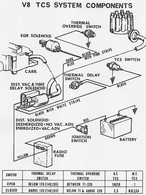 1973 Emission Control Systems - Tech Articles - Hot Rod Network