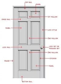 Door Frame: Parts Of A Door Frame Names
