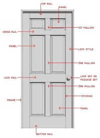 Know Your House: Interior Door Parts and Styles