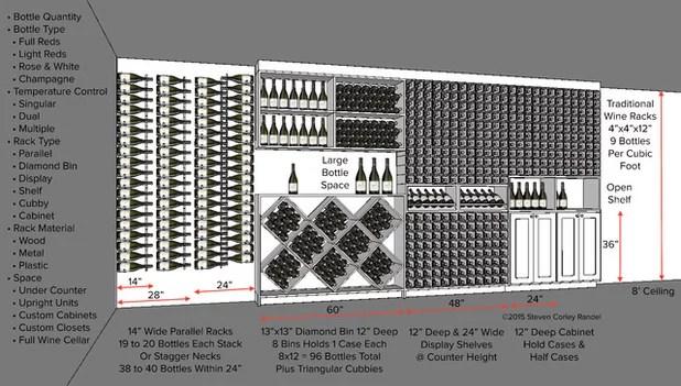 Key Measurements For A Wine Cellar Part 2