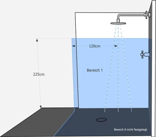Basiswissen Licht Schutzbereiche, IP Schutzarten Und Schutzklassen   Schutzklasse  1 Badezimmer
