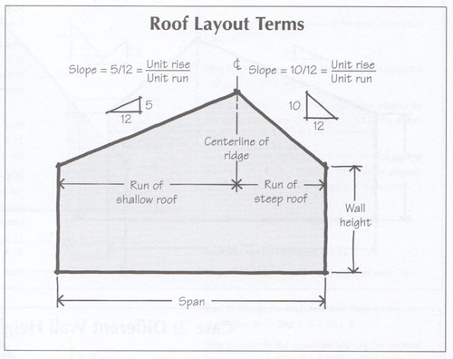 Is A 12/10 Pitch The Same As A 10/12 Pitch? Vaulted Ceiling Question.