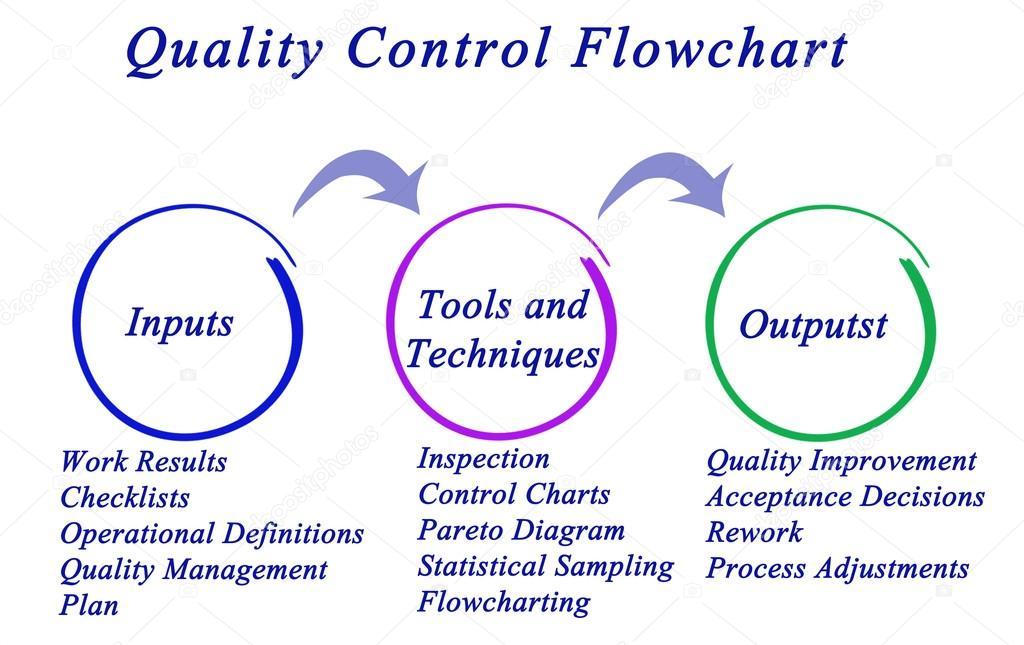 Diagram of Quality Control Flowchart \u2014 Stock Photo © vaeenma #94043772