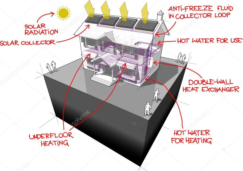 Calefaccin Por Suelo Radiante Agua Affordable Cool
