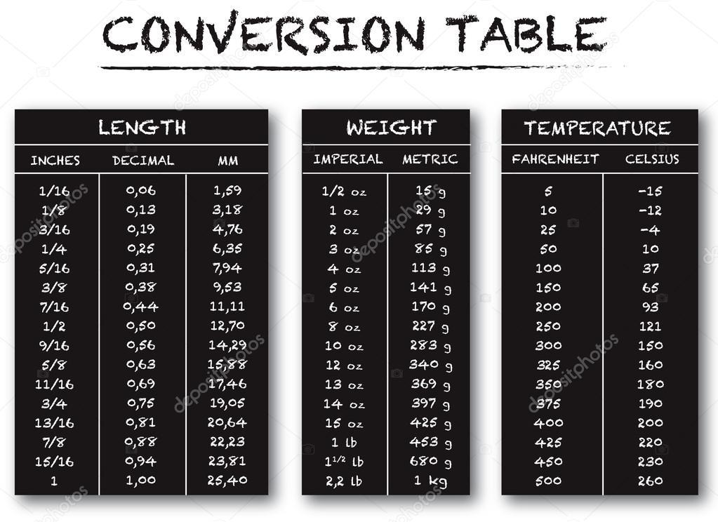 conversion table chart \u2014 Stock Vector © Juliedeshaies #95399950