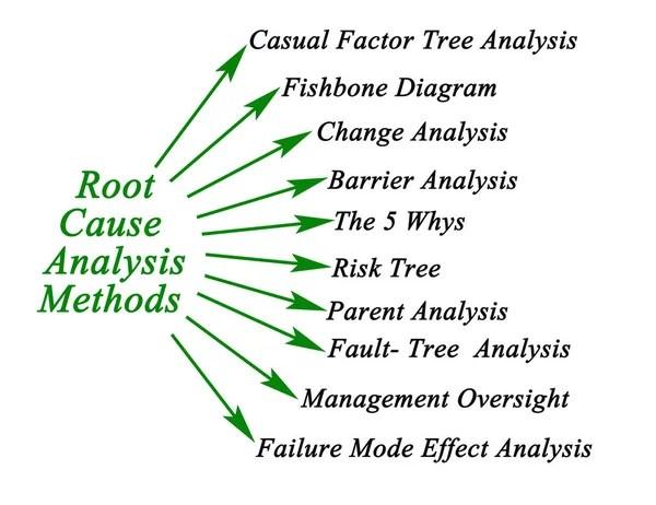 Diagram of Root Cause Analysis \u2014 Stock Photo © vaeenma #152372786 - root cause analysis