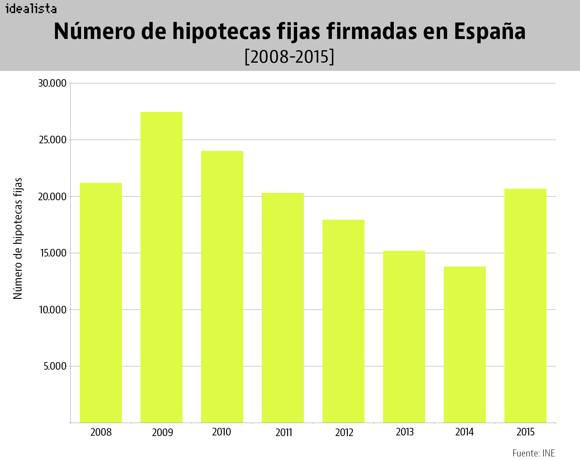 Hipoteca Tipo Fijo Hipoteca Fija O Variable 2015 Idealista News