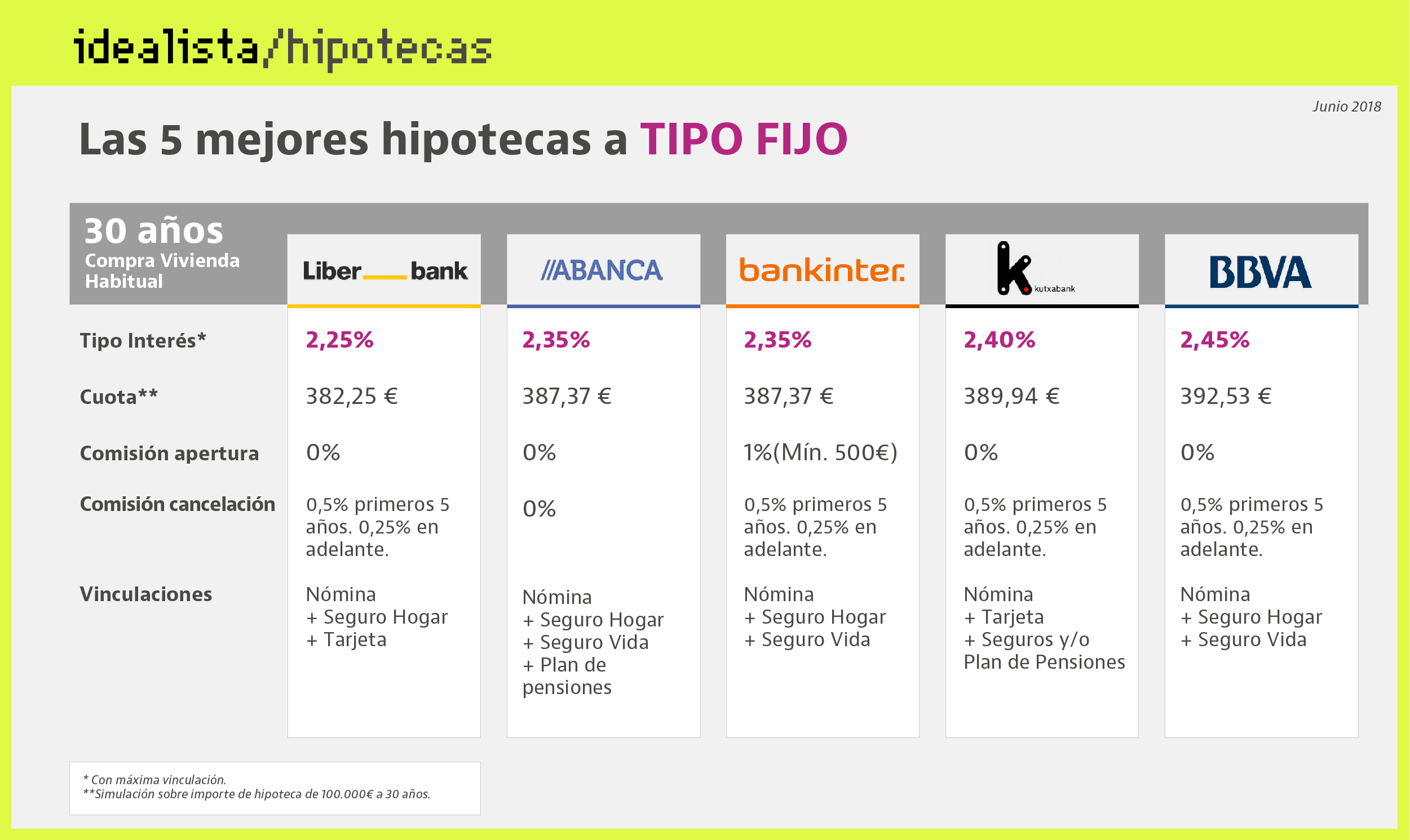 Hipoteca Ing Fija Hipoteca Cajamar Affordable With Hipoteca Cajamar