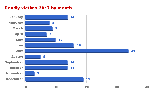 Deadly victims by month