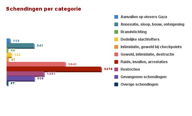 Schendingen categorie
