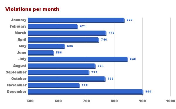Violations per month