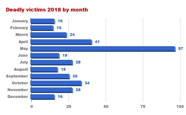 EN victims by month