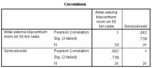 Tabell 5: Bivariat korrelationsanalys av Antal externa köpcentrum inom en 50 km radie, och Servicebredd.