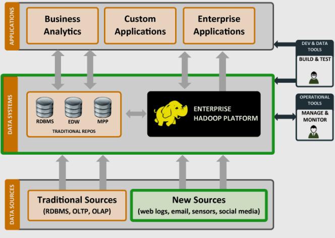 Hadoop and Datawarehouse