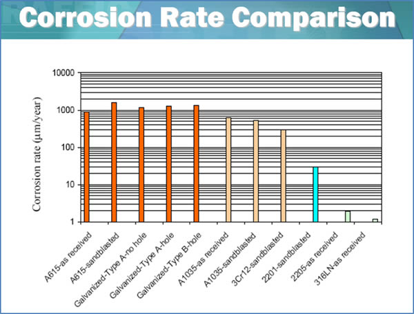 Corrosion Rate Comparison - Salit Specialty Rebar