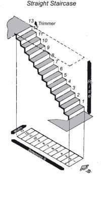 How to measure stairs - StairsIdeas.com