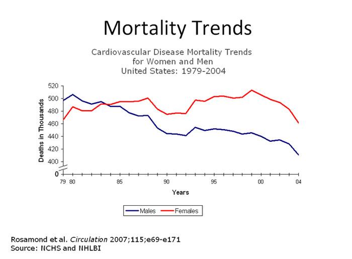 womenshearthealth-graph-sexgapjpg (700×515) Heart Disease - video release form