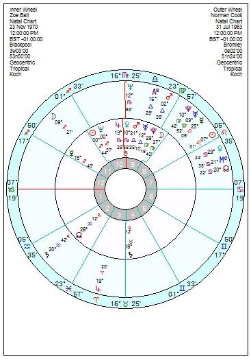 Zoe Ball  Fatboy Slim \u2013 another Sun Saturn relationship chart