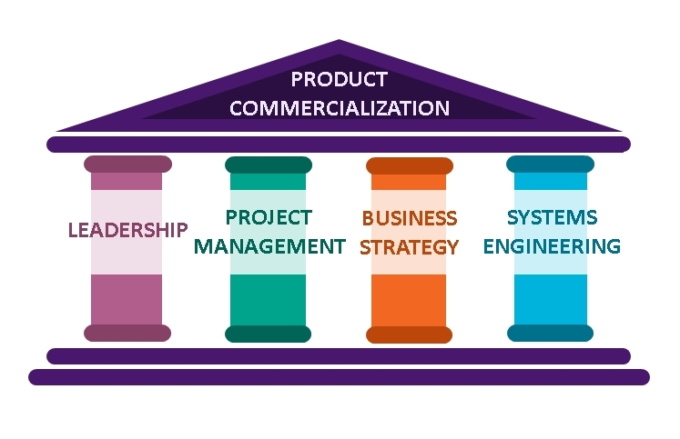 4 Project Management pillars for technology commercialization