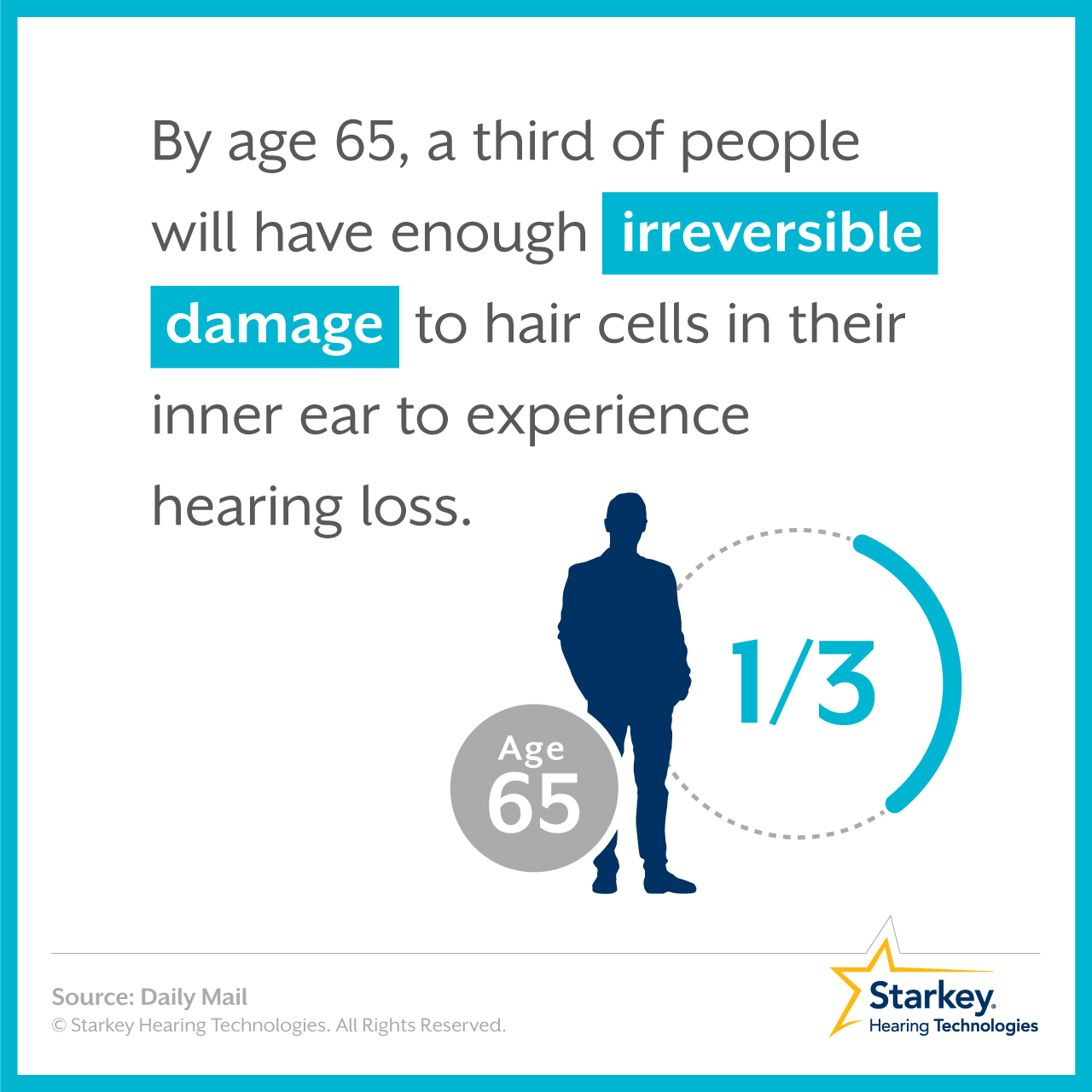 Prevalence You Hearing Loss Prevalence One In Three By Age 65
