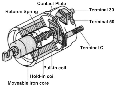 Starter Solenoid The Definitive Guide To Solve All the Solenoid