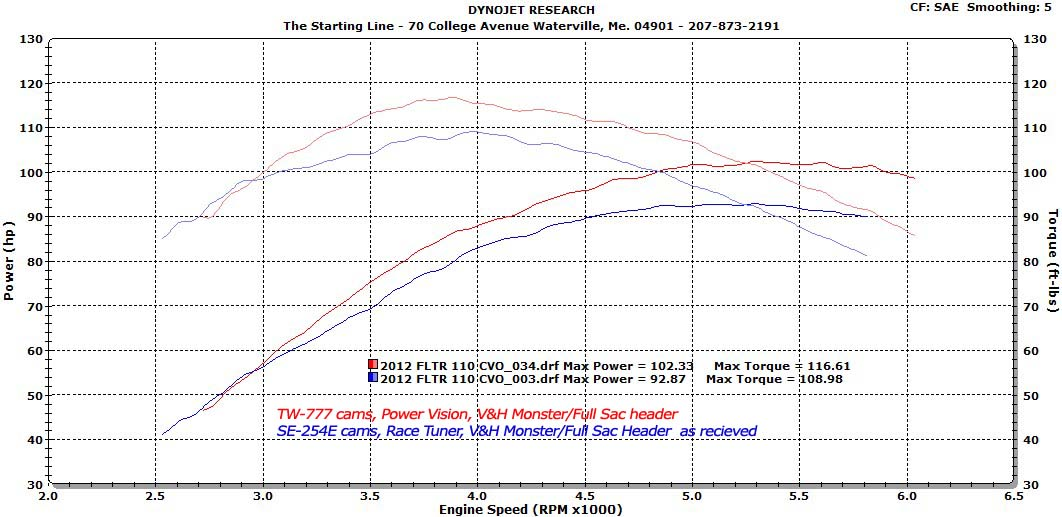 Going Fast  Looking Good is Our Business Harley dyno test results