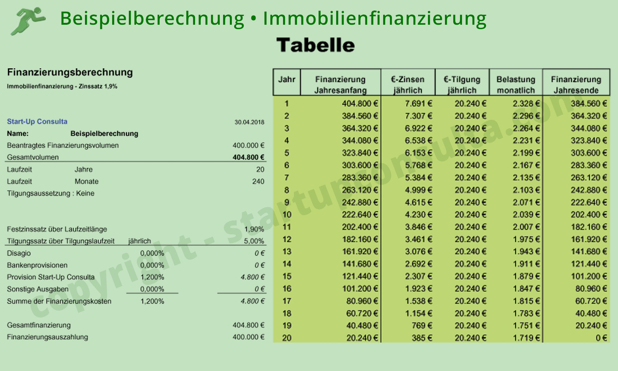 Immobilien Finazierung Immobilienfinanzierung Start Up Consulta