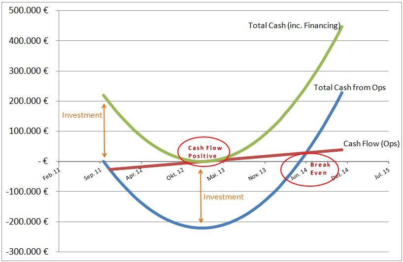 Confusion on Break Even and Cash Flow Positive Points Startup DE