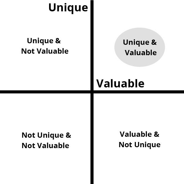 Unique and Value Matrix 2 by StartupDevKit - StartupDevKit - value matrix