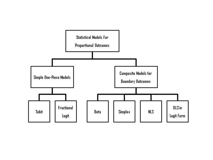 schematic diagram of statistical models for fractional outcomes