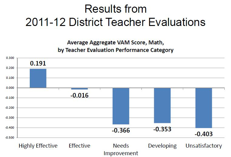 Two New Studies Find Problems With Teacher Evaluations StateImpact