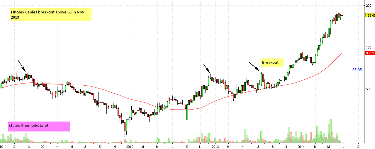 Finolex Cable weekly chart