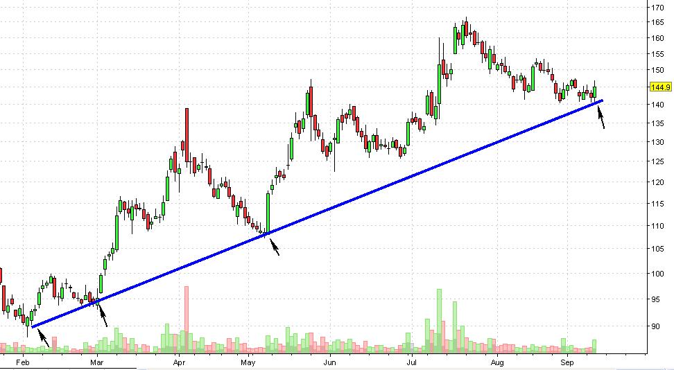 IDFC Daily Chart