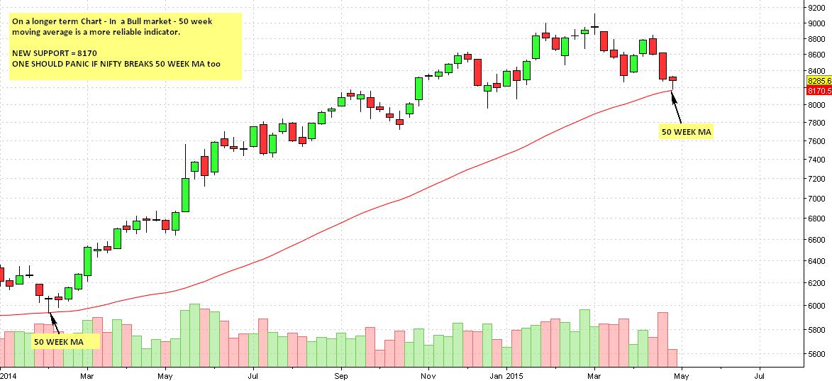 Nifty weekly chart