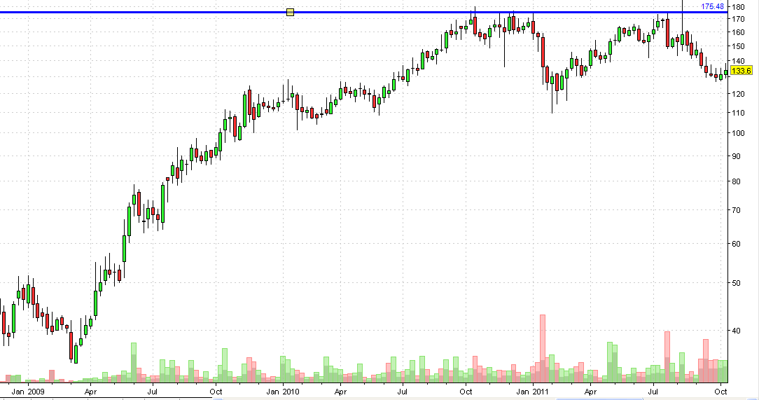 Exide weekly chart