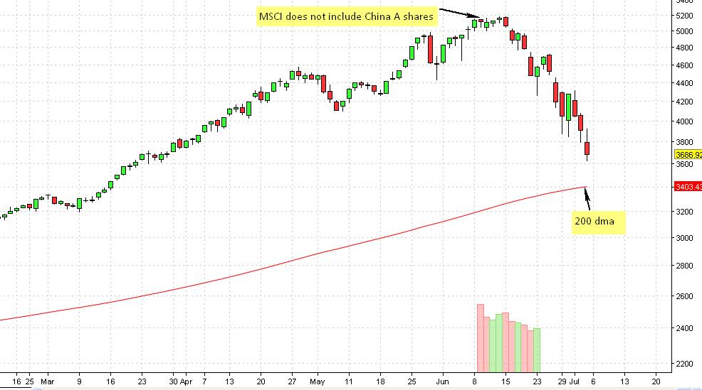 Shanghai SSE composite index