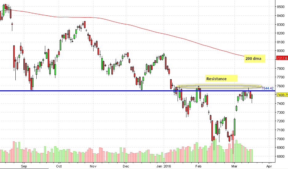 Nifty16march2016