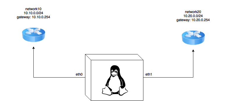 linux diagram editor