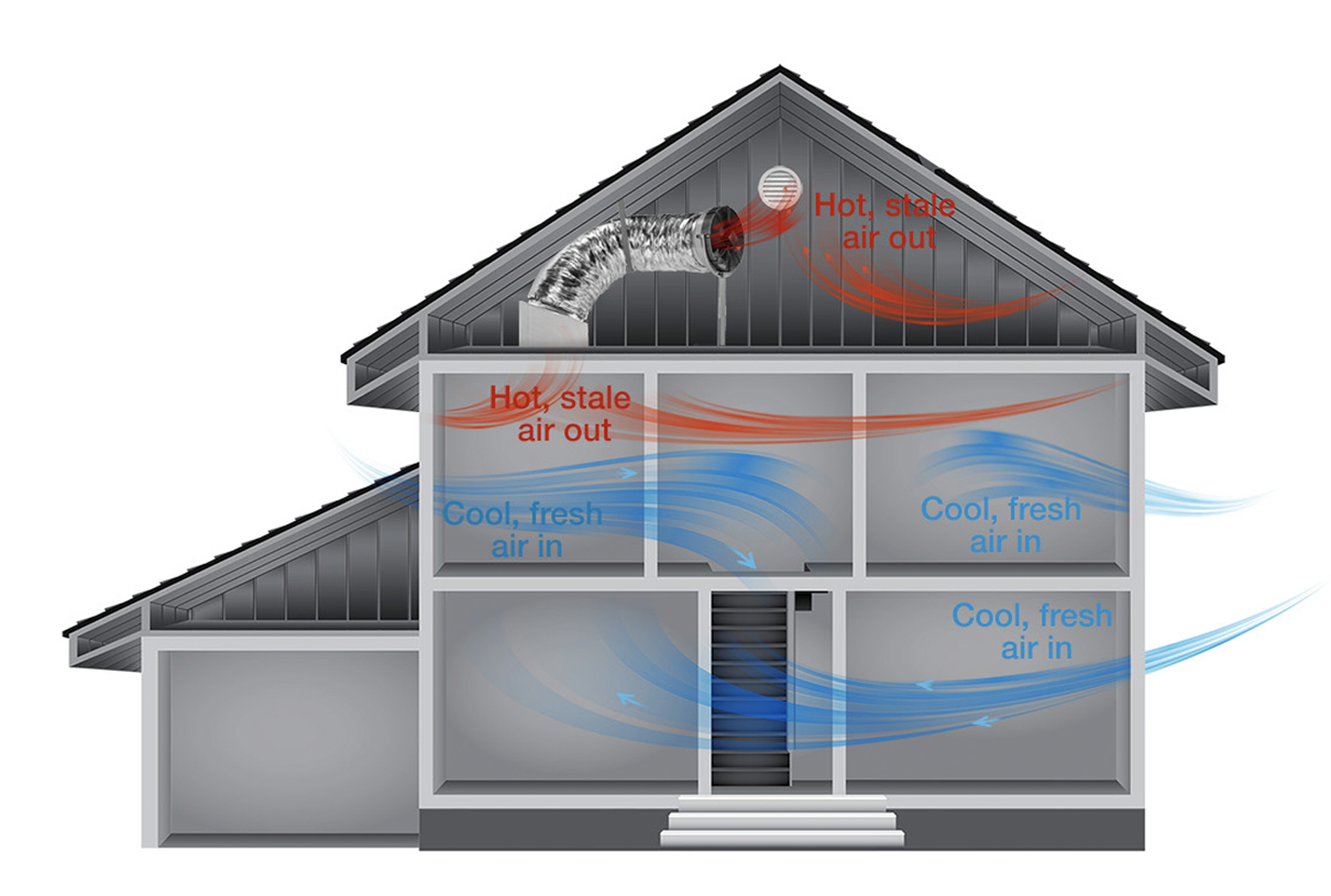 Garage Fan Attic Cooler Whole House Fan Discover New Ventilation Technology