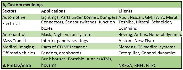 Sintex Plastics Business under transition; balance sheet repair the