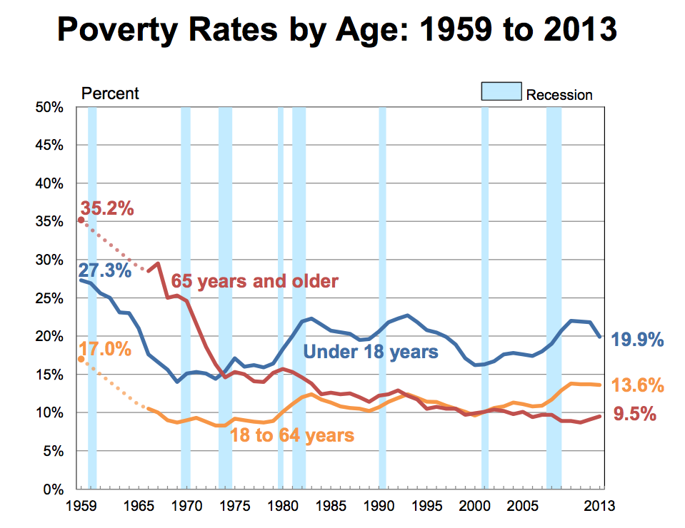 The Poverty Rate In America Has Been Going Nowhere For Decades - history of poverty