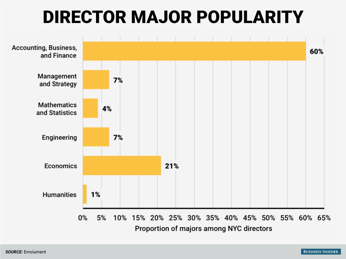 Business Major Jobs | Doc - www.mittnastaliv.tk